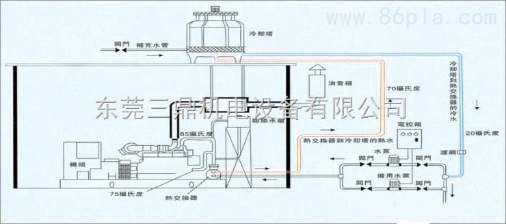 发电机尾气治理工程