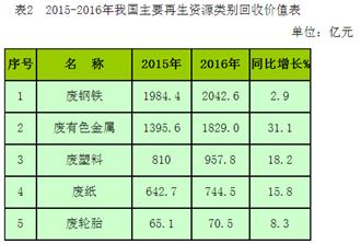 商务部公布2016年中国再生资源回收利用情况